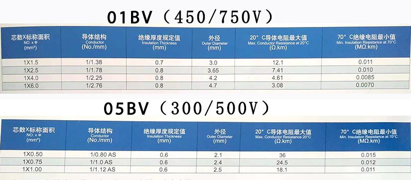 BV单芯家装硬线规格参数表-辰安光电